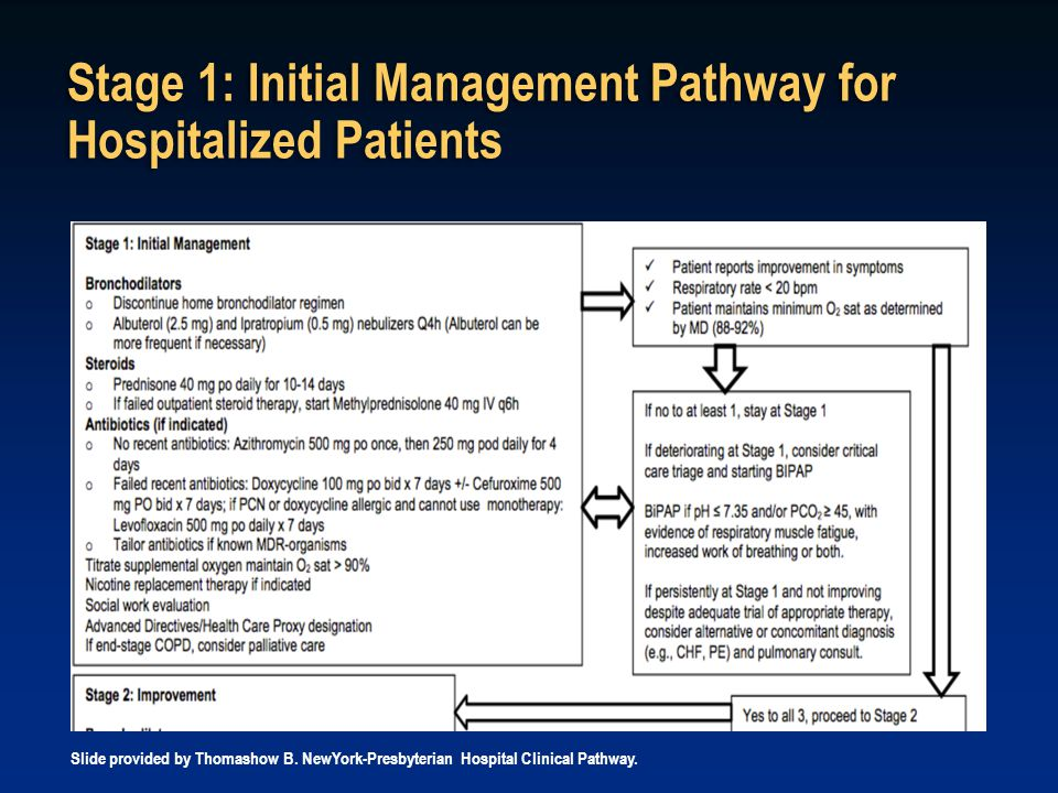 Stage 1: Initial Management Pathway for Hospitalized Patients