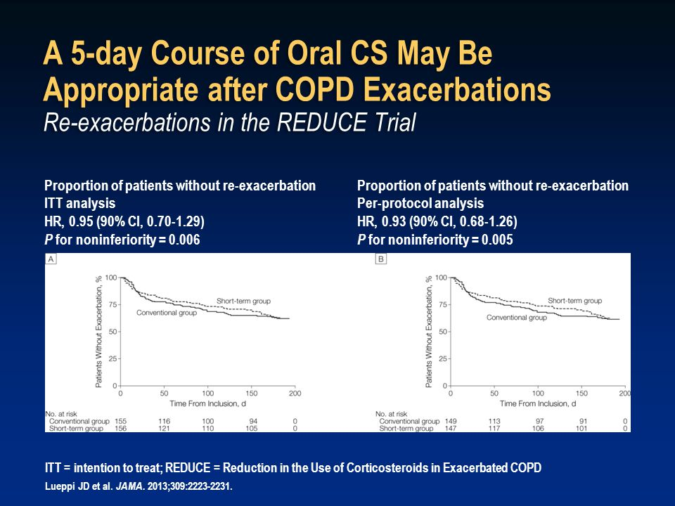 A 5-day Course of Oral CS May Be Appropriate after COPD Exacerbations Re-exacerbations in the REDUCE Trial