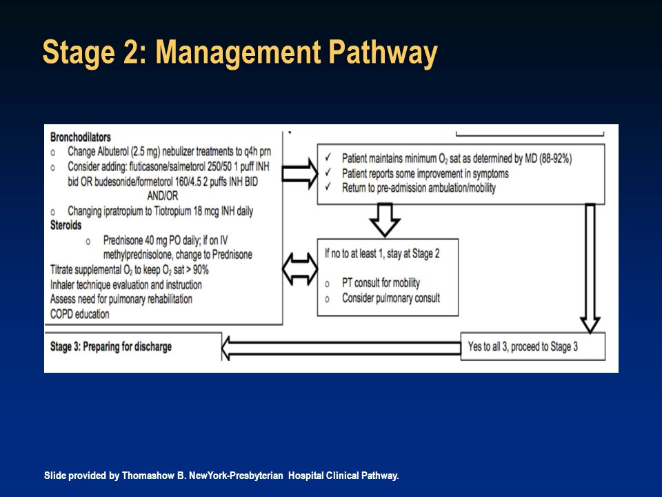 Stage 2: Management Pathway