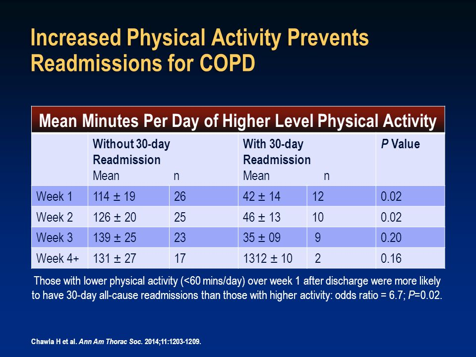 Increased Physical Activity Prevents Readmissions for COPD
