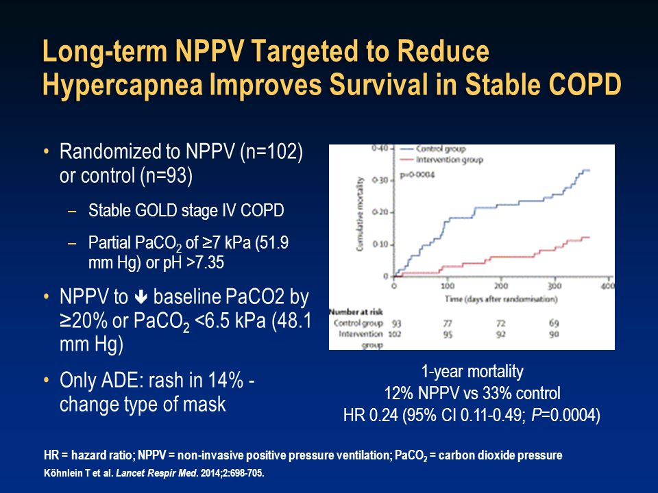 Long-term NPPV Targeted to Reduce Hypercapnea Improves Survival in Stable COPD