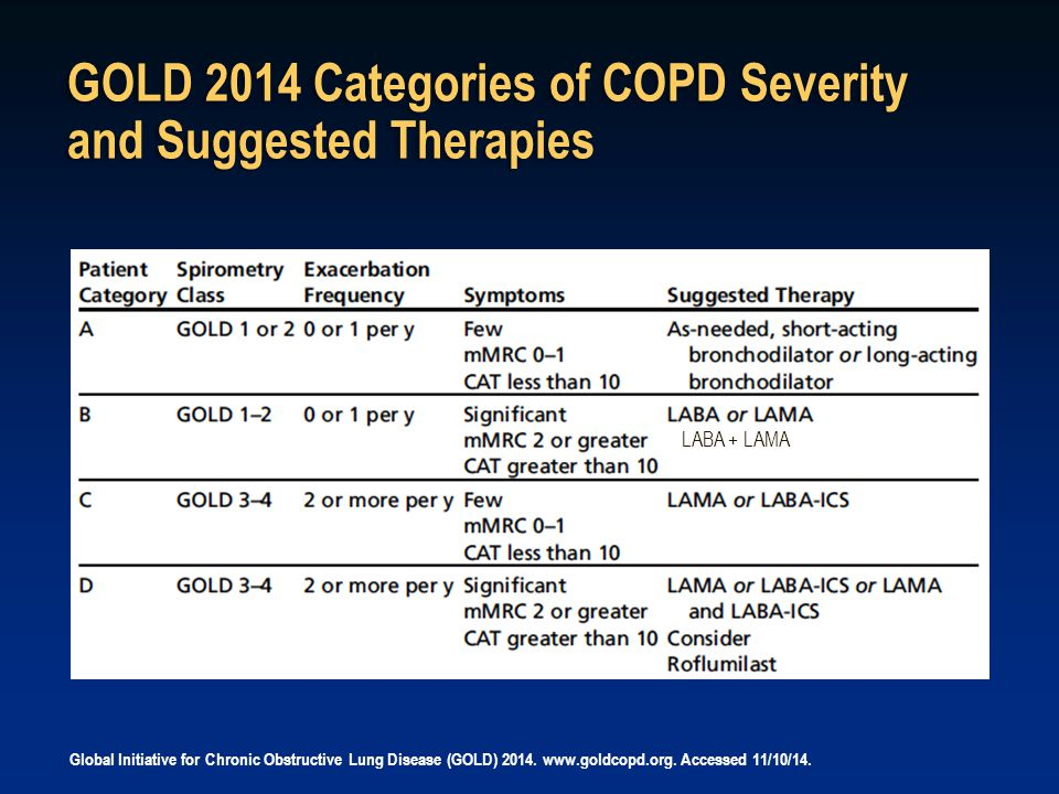 GOLD 2014 Categories of COPD Severity and Suggested Therapies