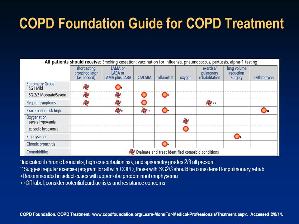 COPD Foundation Guide for COPD Treatment