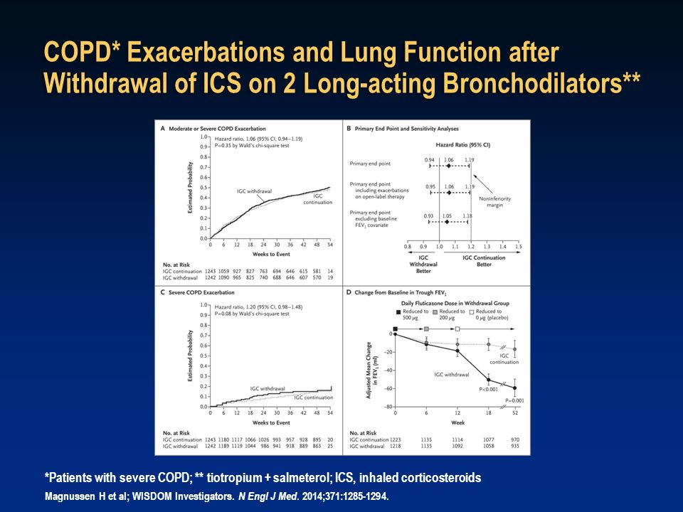 COPD* Exacerbations and Lung Function after Withdrawal of ICS on 2 Long-acting Bronchodilators**