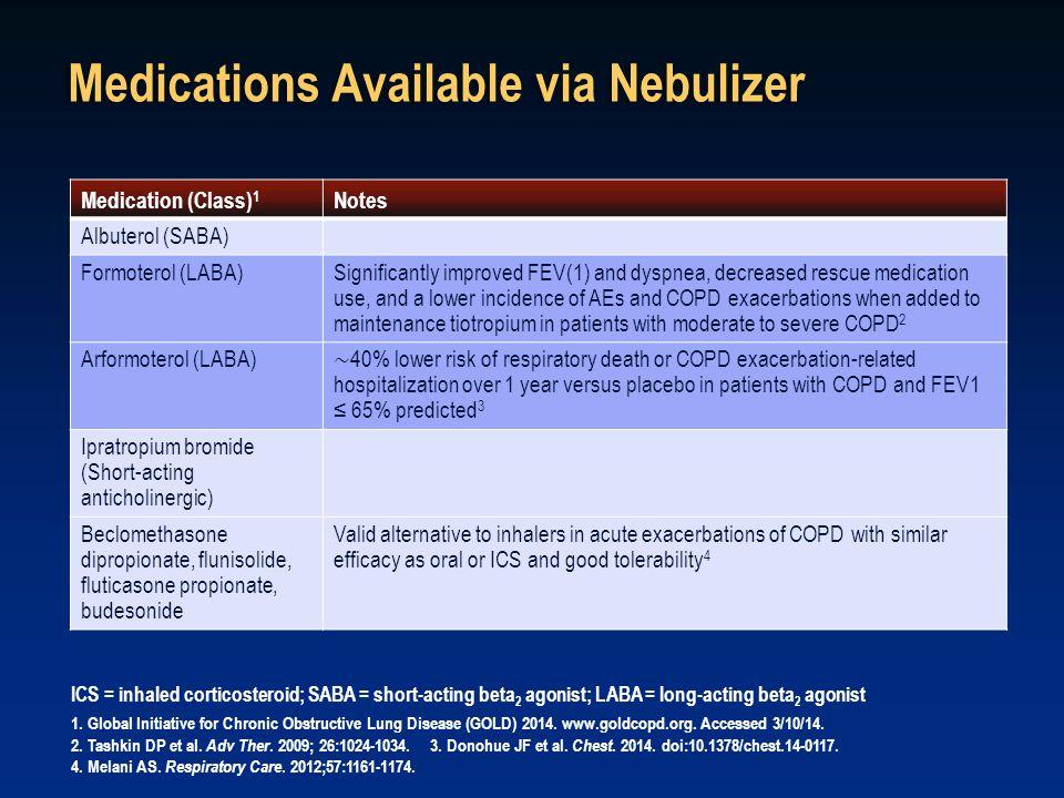 Medications Available via Nebulizer