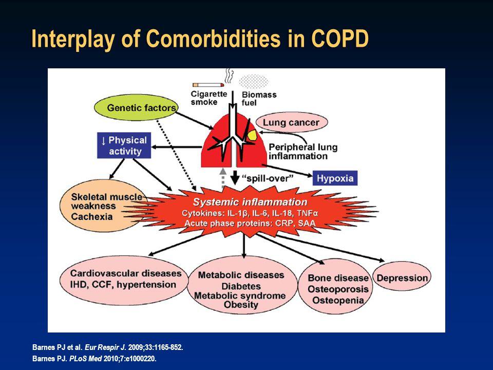Interplay of Comorbidities in COPD