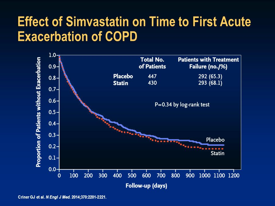 Effect of Simvastatin on Time to First Acute Exacerbation of COPD