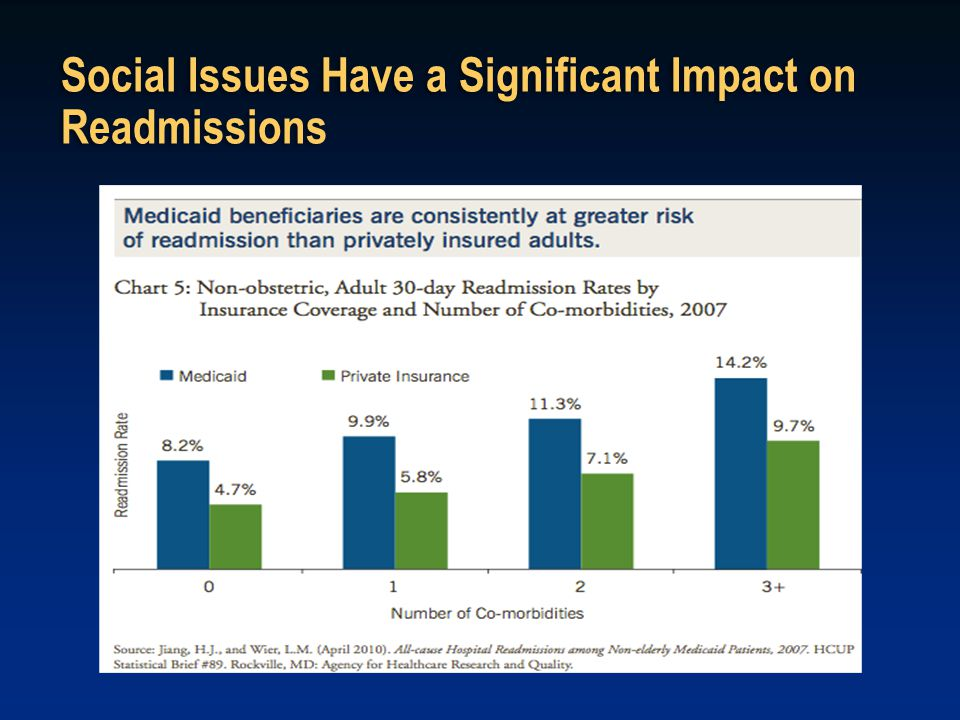 Social Issues Have a Significant Impact on Readmissions