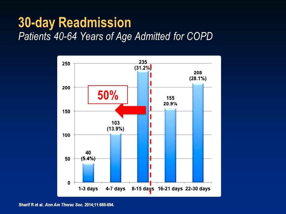 30-day Readmission Patients 40-64 Years of Age Admitted for COPD