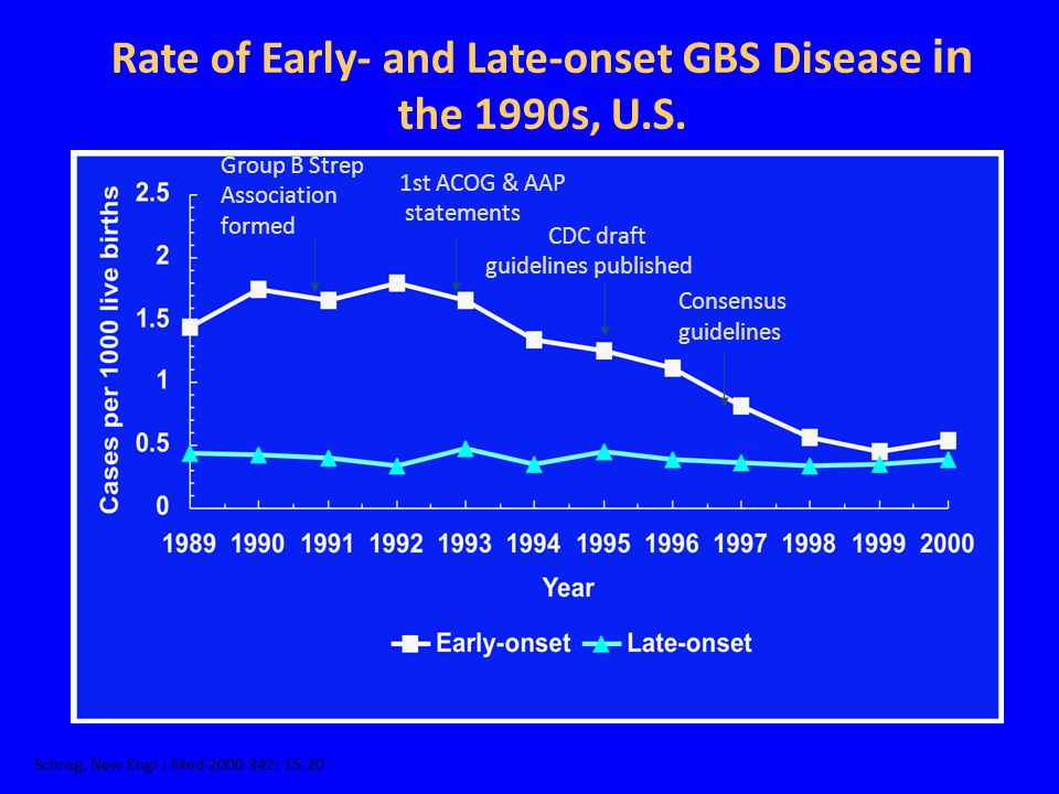 Rate of Early- and Late-onset GBS Disease in the 1990s, U.S.