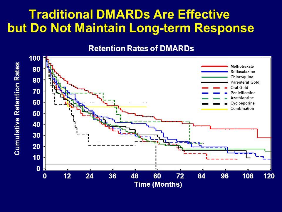 Retention Rates of DMARDs Cumulative Retention Rates