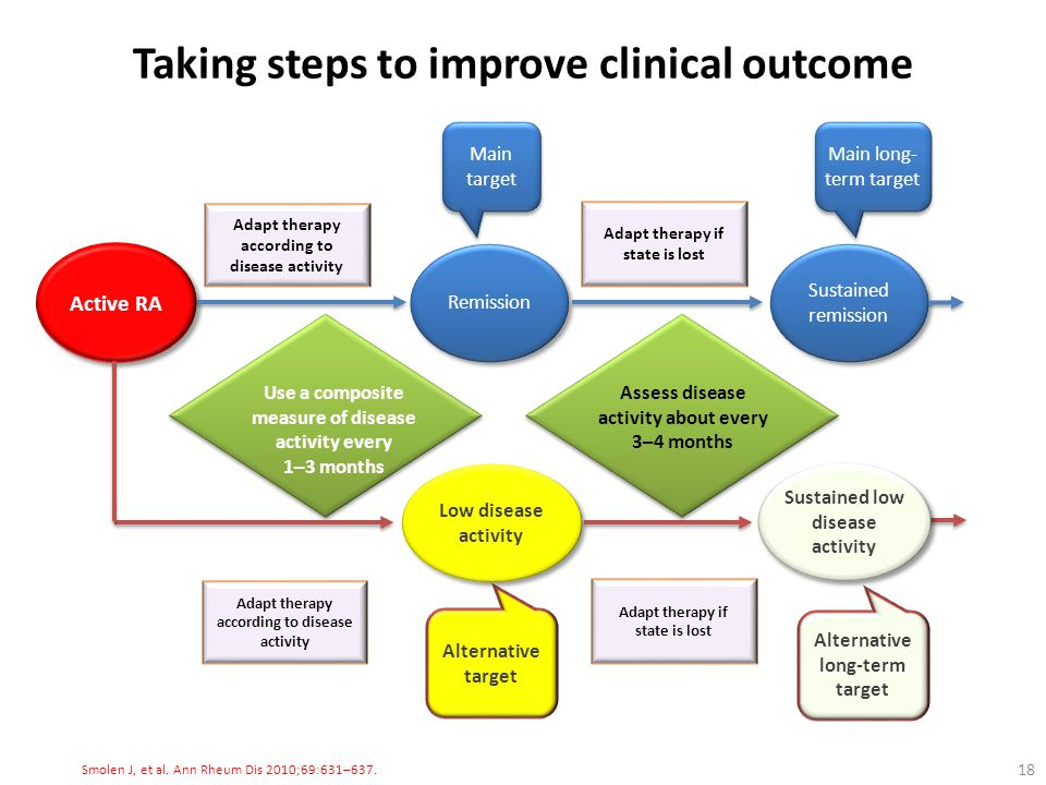 Taking steps to improve clinical outcome