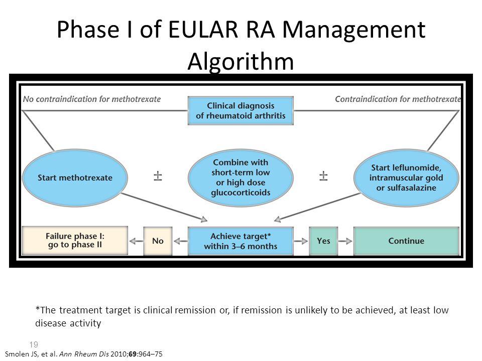 Phase I of EULAR RA Management Algorithm