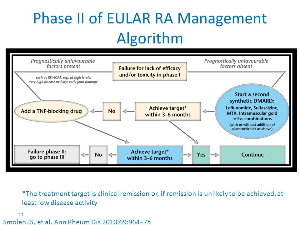 Phase II of EULAR RA Management Algorithm
