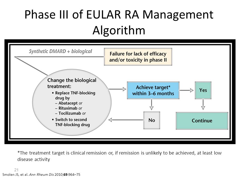 Phase III of EULAR RA Management Algorithm