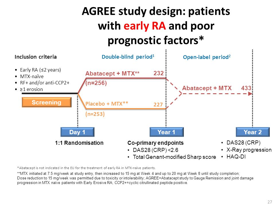 AGREE (MTX-naïve) AGREE study design: patients with early RA and poor prognostic factors* Inclusion criteria.