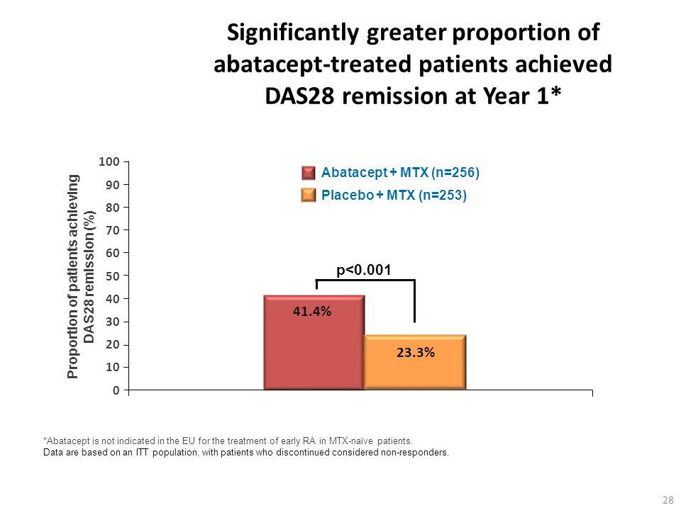 Proportion of patients achieving DAS28 remission (%)