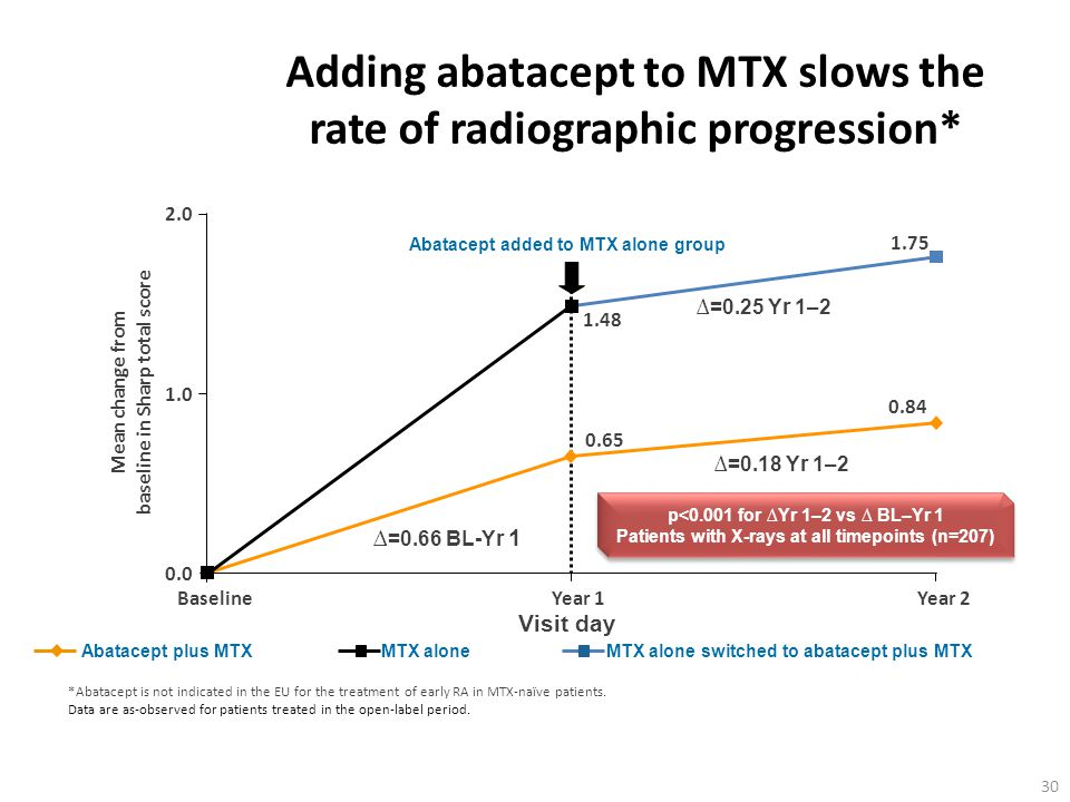 Adding abatacept to MTX slows the rate of radiographic progression*