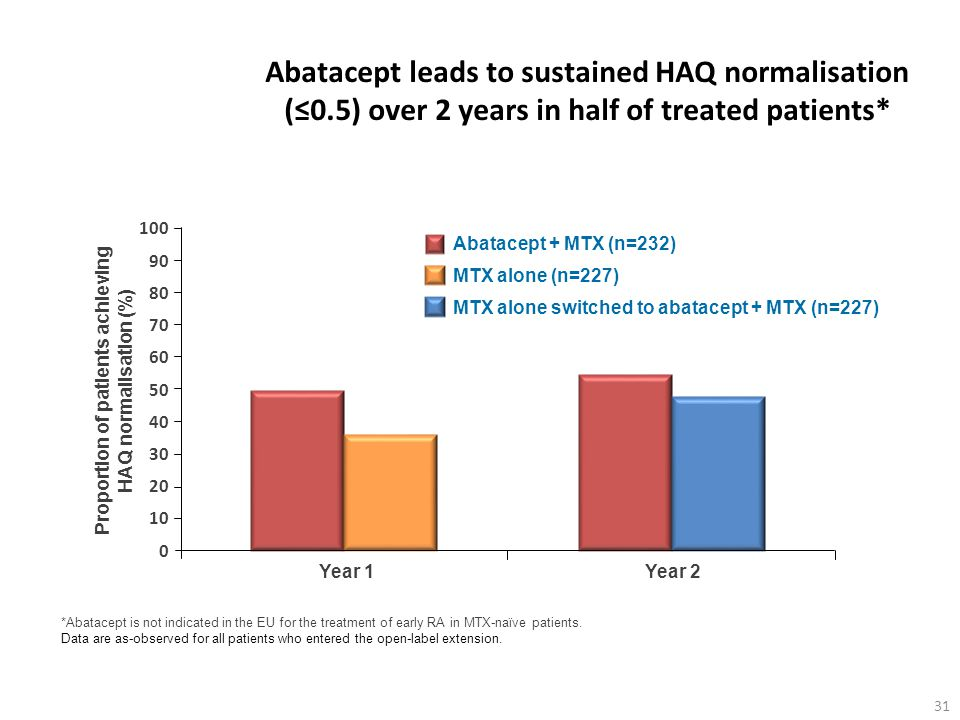 Proportion of patients achieving HAQ normalisation (%)