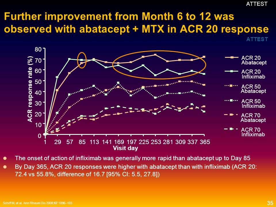 ATTEST Further improvement from Month 6 to 12 was observed with abatacept + MTX in ACR 20 response.