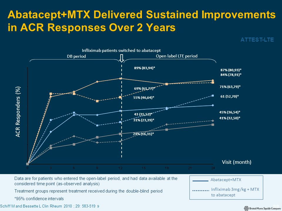 Infliximab patients switched to abatacept