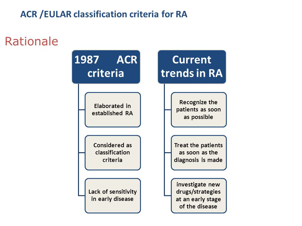 1987 ACR criteria Current trends in RA