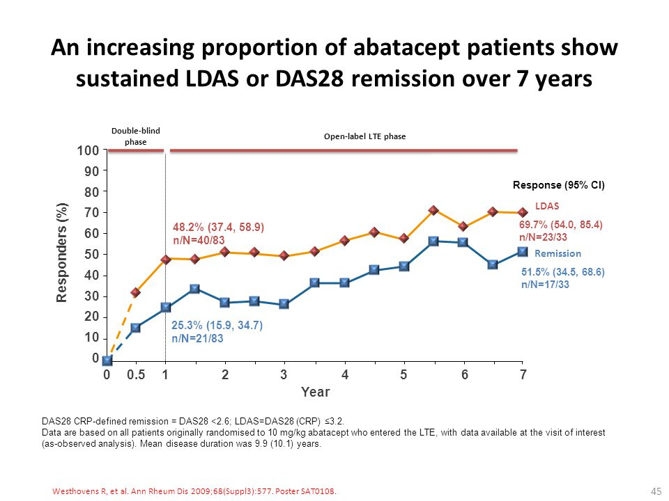 An increasing proportion of abatacept patients show sustained LDAS or DAS28 remission over 7 years
