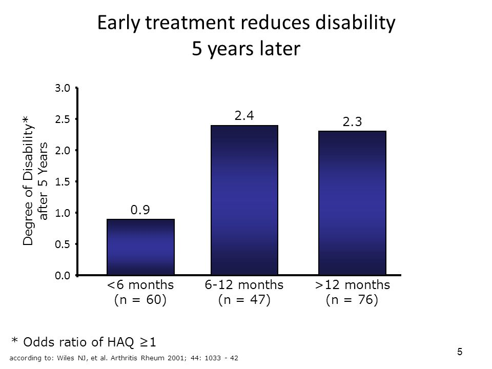 Early treatment reduces disability 5 years later