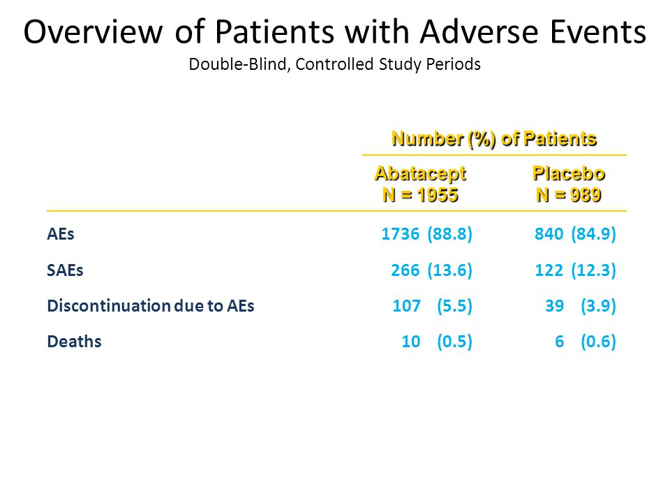 Overview of Patients with Adverse Events Double-Blind, Controlled Study Periods