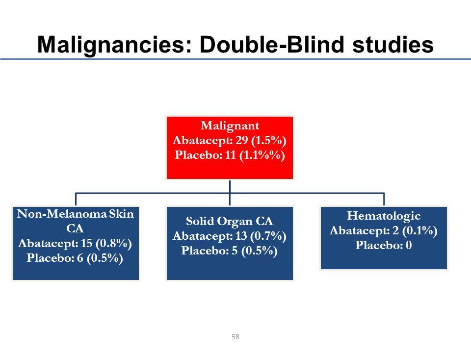 Malignancies: Double-Blind studies