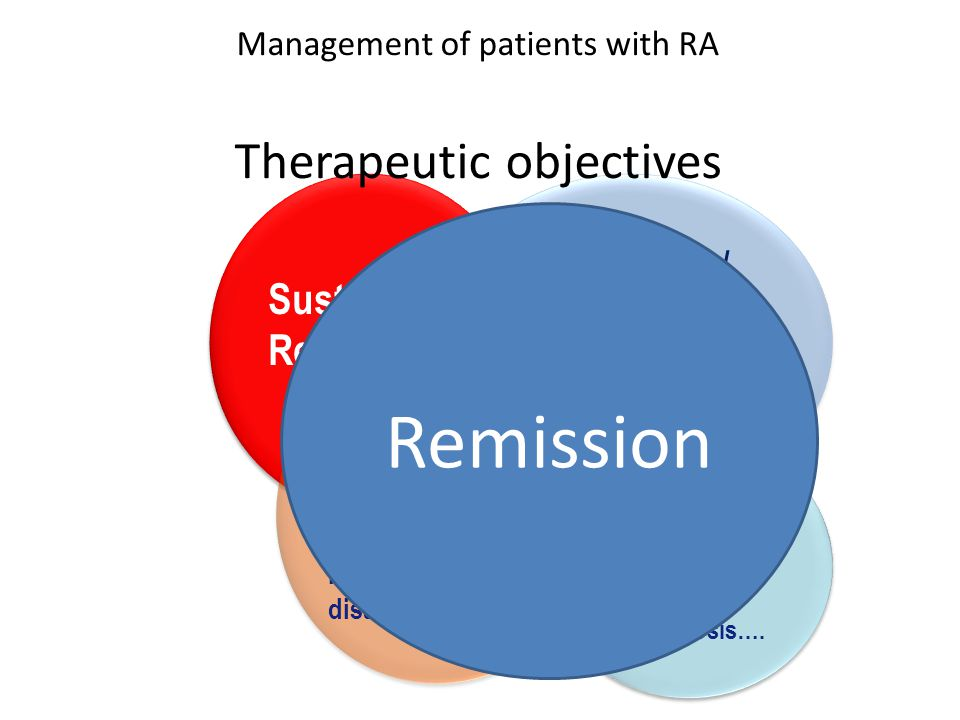 Management of patients with RA Therapeutic objectives