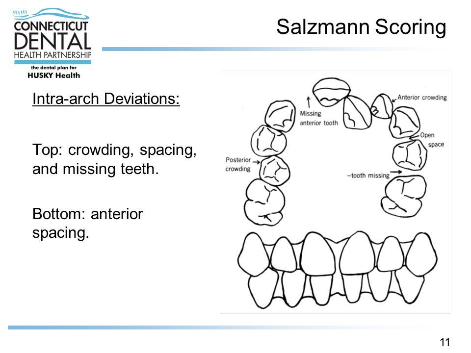 Salzmann Scoring Intra-arch Deviations: