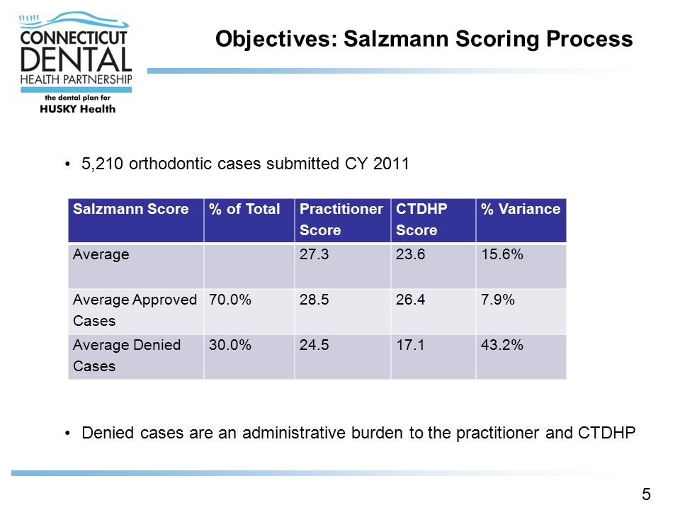 Objectives: Salzmann Scoring Process
