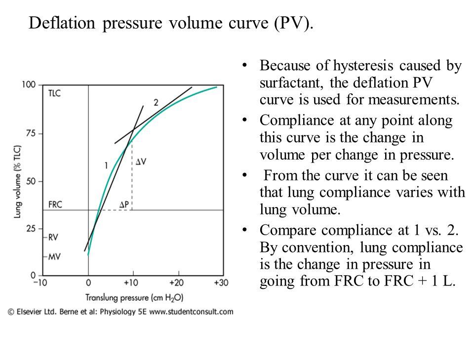 Deflation pressure volume curve (PV).