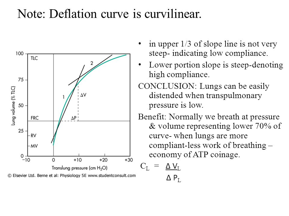 Note: Deflation curve is curvilinear.