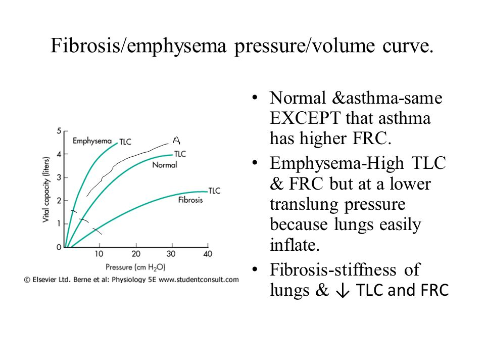Fibrosis/emphysema pressure/volume curve.