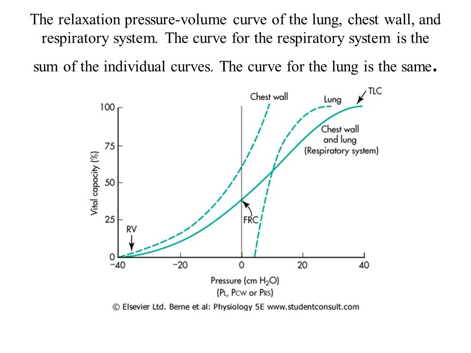 The relaxation pressure-volume curve of the lung, chest wall, and respiratory system.