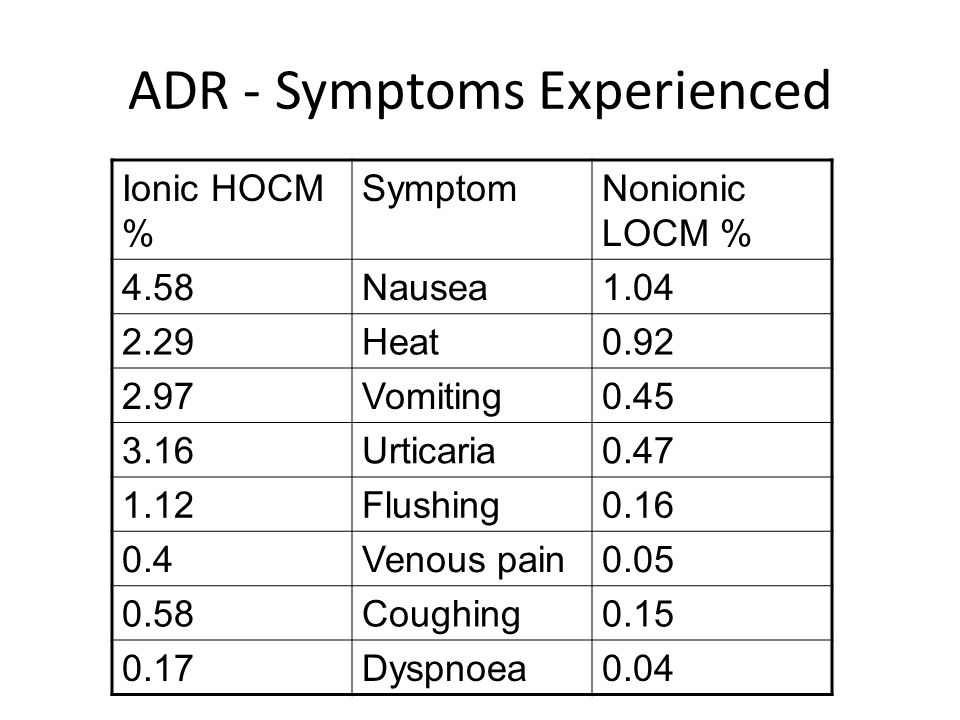 ADR - Symptoms Experienced