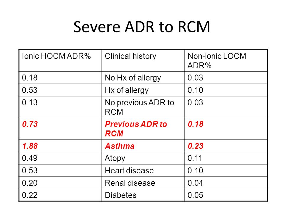 Severe ADR to RCM Ionic HOCM ADR% Clinical history Non-ionic LOCM ADR%