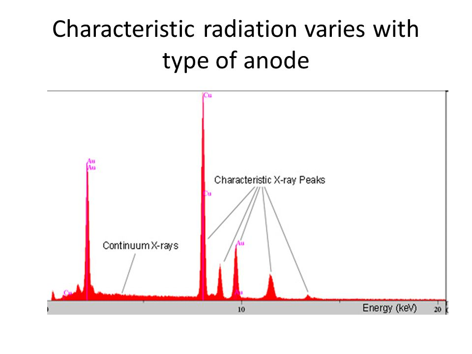 Characteristic radiation varies with type of anode