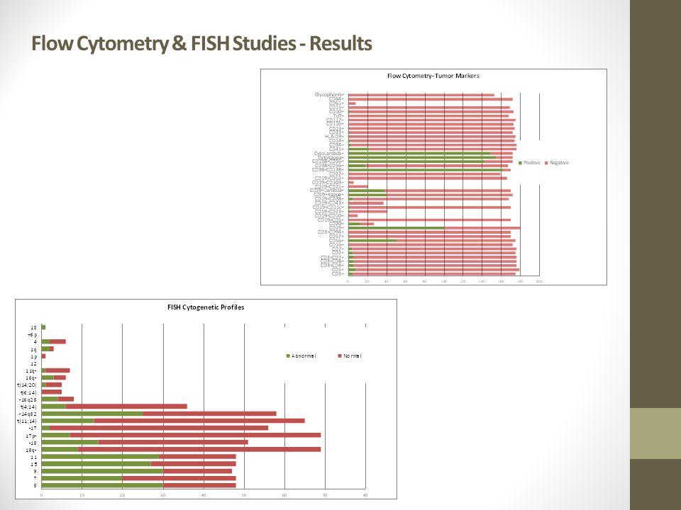 Flow Cytometry & FISH Studies - Results