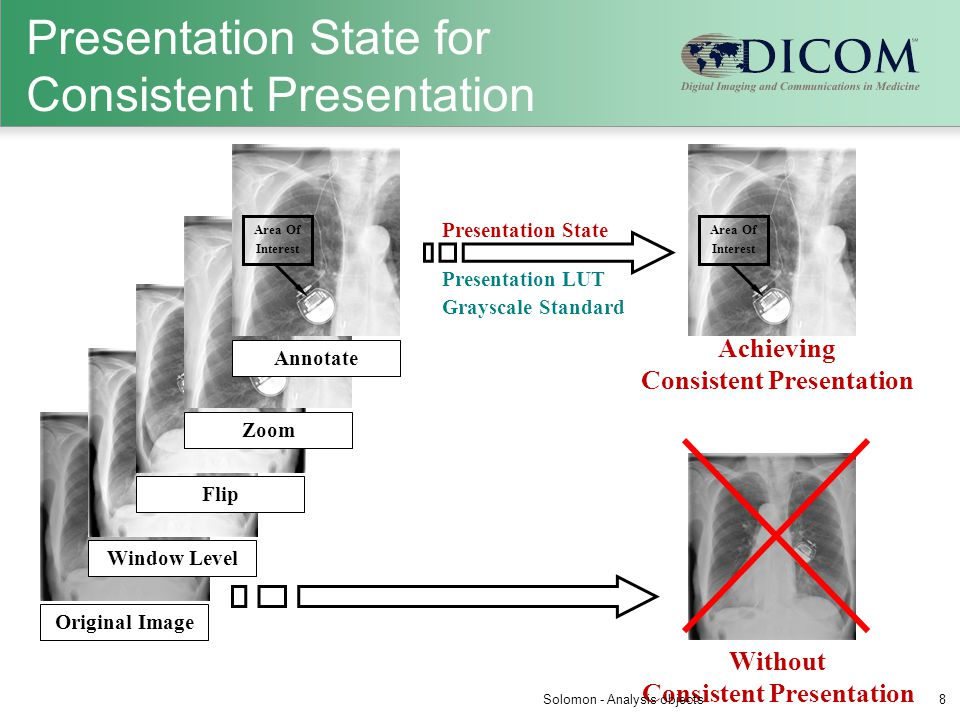 Presentation State for Consistent Presentation