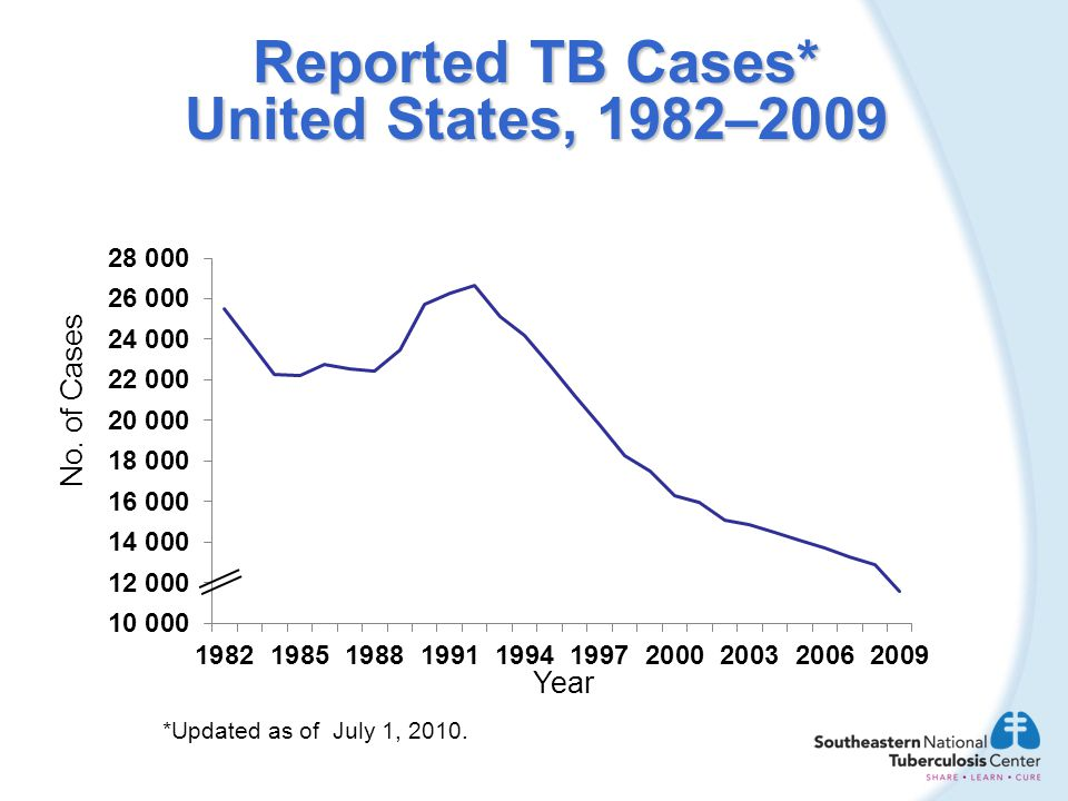 Reported TB Cases* United States, 1982–2009