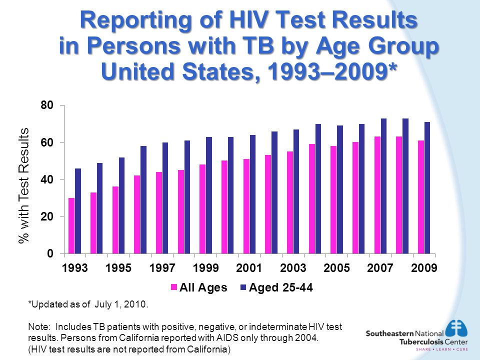 Reporting of HIV Test Results in Persons with TB by Age Group United States, 1993–2009*