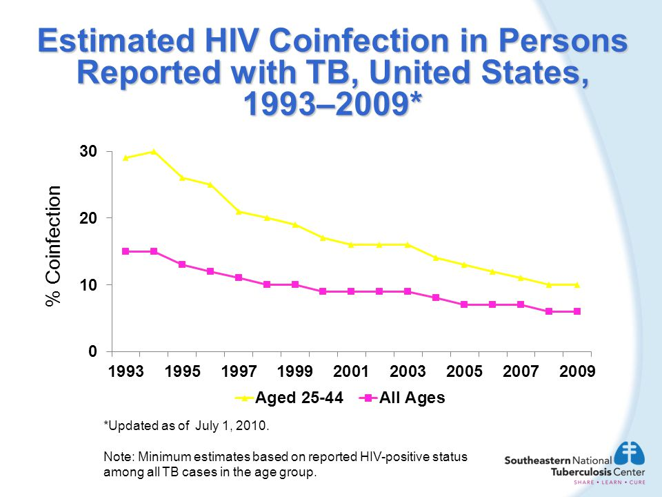 Estimated HIV Coinfection in Persons Reported with TB, United States, 1993–2009*