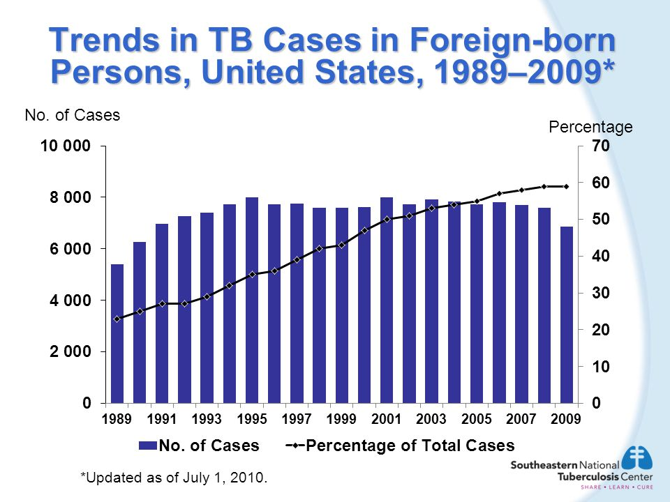 Trends in TB Cases in Foreign-born Persons, United States, 1989–2009*