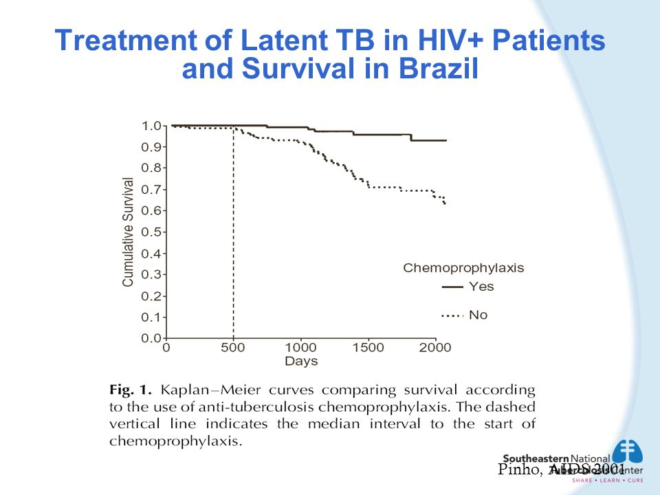 Treatment of Latent TB in HIV+ Patients and Survival in Brazil