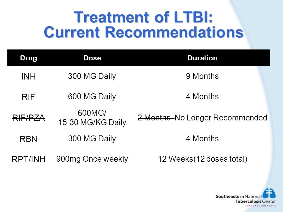 Treatment of LTBI: Current Recommendations