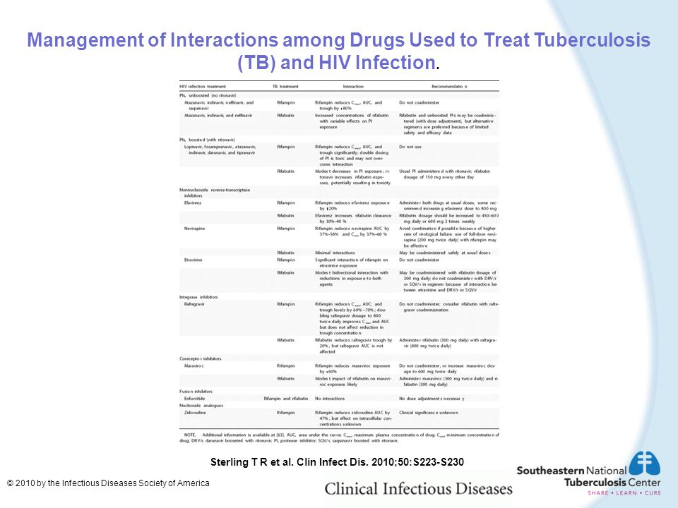 Management of Interactions among Drugs Used to Treat Tuberculosis (TB) and HIV Infection.