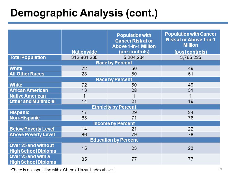Demographic Analysis (cont.)